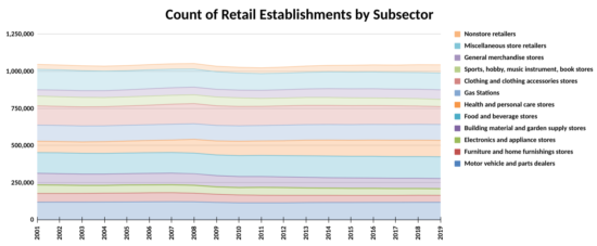 Count of Retail Establishments by Subsector